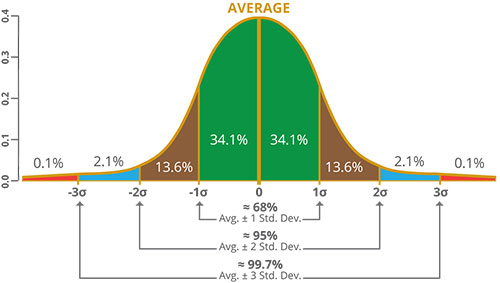 Bell Curve simulating normal distribution and standard deviation