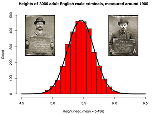 Heights of Adult English Male Criminals from 1900s
