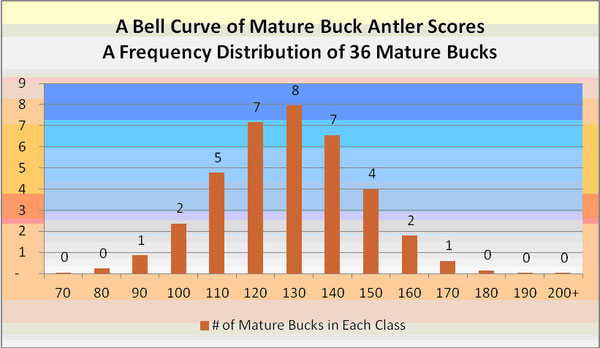 The Bell Curve of Mature Buck Antler Scores