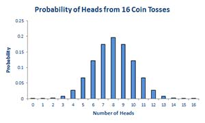 Probability of heads