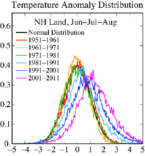 Shifting Distribution of Summer Temperature