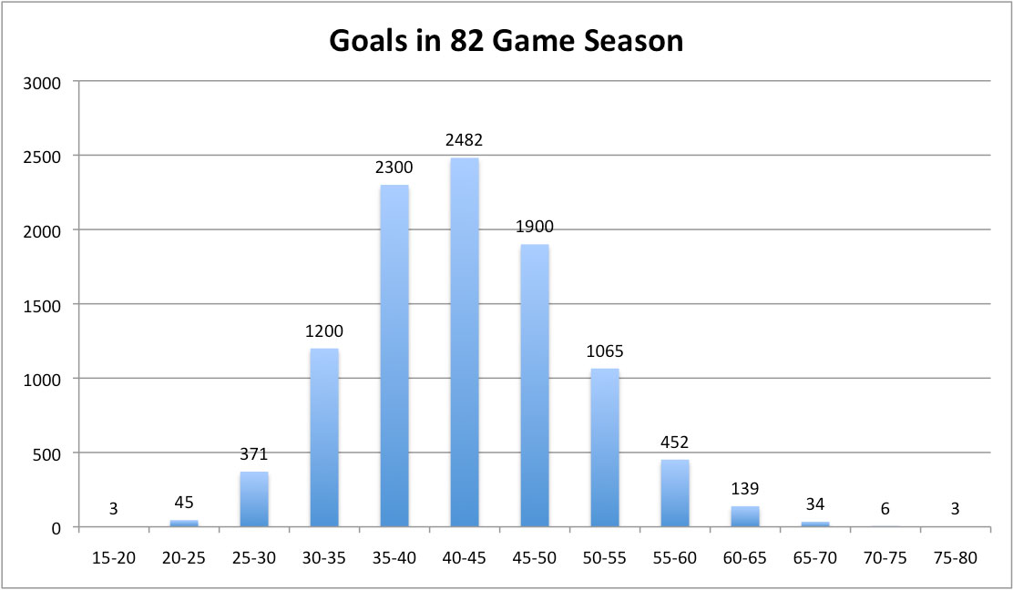 Average Number of Goals