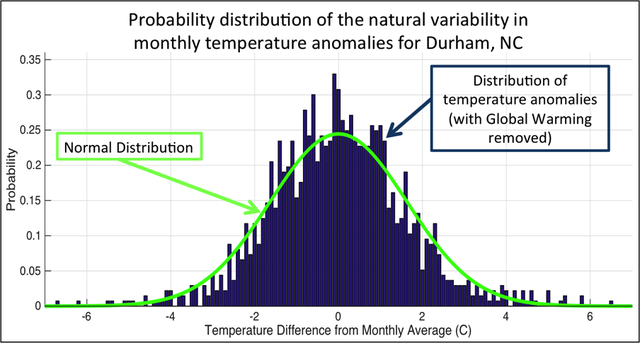 Normal Distribution of Monthly Average Temperature Difference