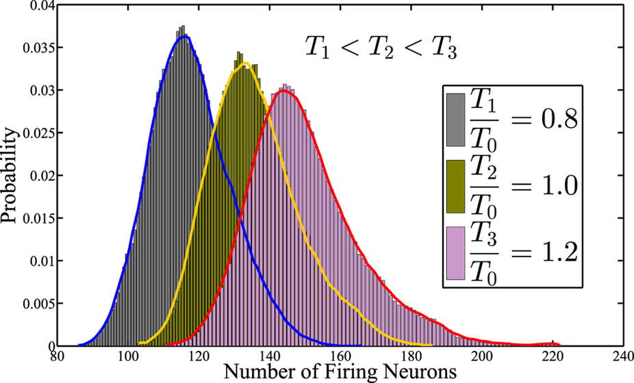 Probability Distribution of the Number of Firing Neurons