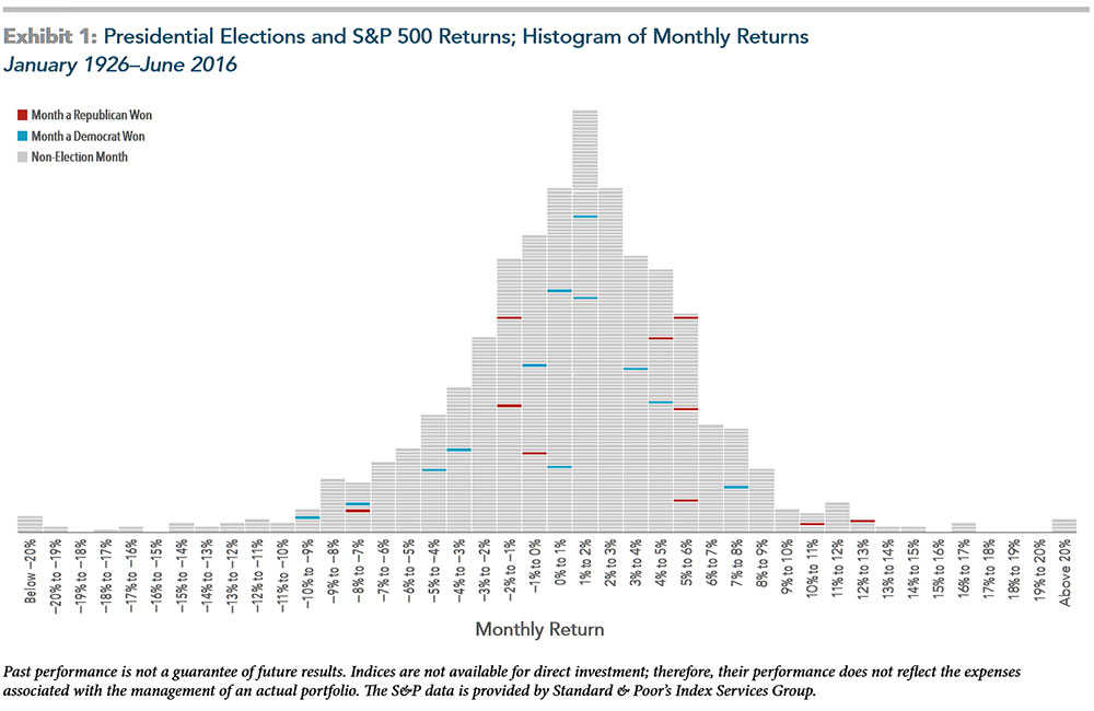 Presidential Elections and S&P 500 Returns