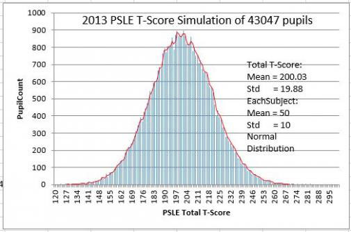 2013 PSLE T-Score Simulation of 43047 Pupils